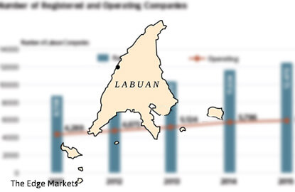 Taxman taking a closer look at Malaysian corporates with Labuan businesses