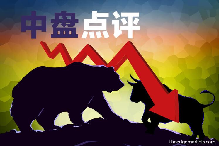随区域股市走势低迷 马股持续下跌