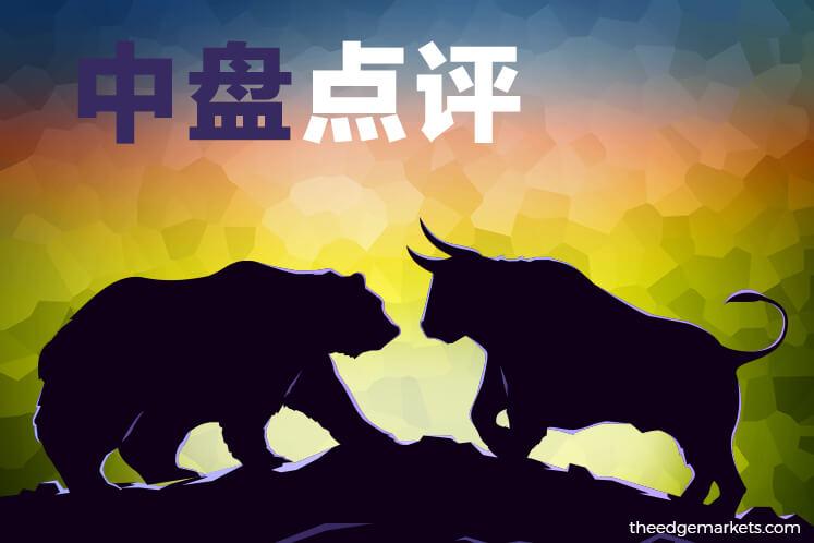马股随区域股市保持低迷走势