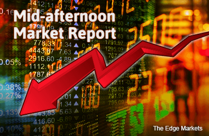 KLCI down 1.35% on weaker China PMI data, declines in US stocks