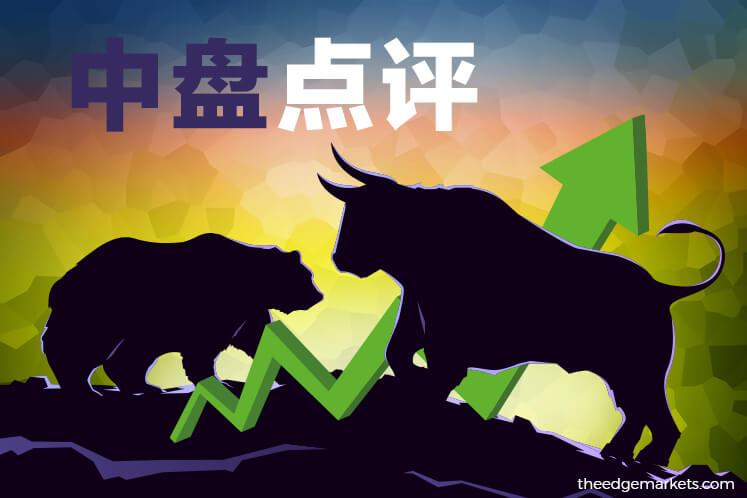 马股强势反弹 兴业银行和大马银行回吐涨幅