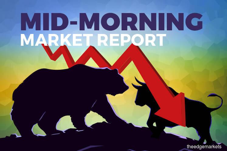 KLCI dips 0.28% ahead of noon market close as blue chips drag