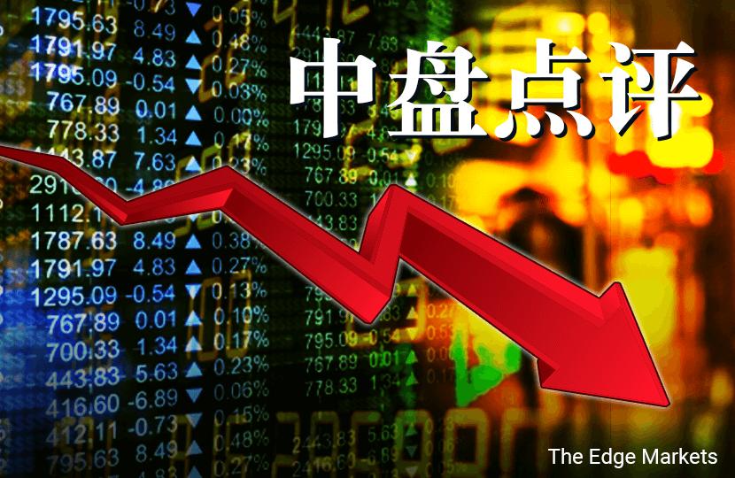特定蓝筹股走低 马股跌0.47%