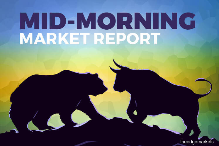 KLCI pares gains as IWCity, Ekovest and Gadang stay in focus