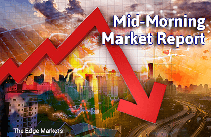 KLCI remains in the red as sentiment stays weak