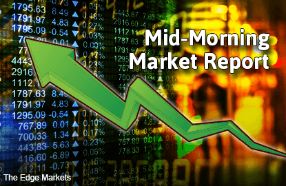 KLCI remains in positive zone, poised to retest 1,710 level