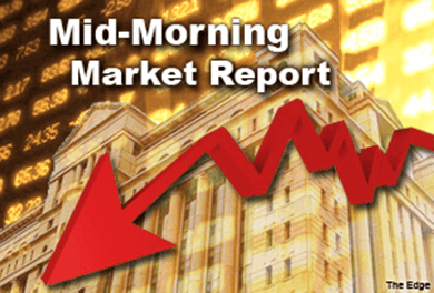 KUALA LUMPUR (July 13): The FBM KLCI remained in the negative territory at mid-morning today ahead of the extended weekend to observe the Hari Raya Aidilfitri holidays with many investors on the sideline.  At 10am, the FBM KLCI fell 6.98 points to 1,708.60.  The top losers included UMW Holdings Bhd, Lafarge Malaysia Bhd, Petronas Gas Bhd, Batu Kawan Bhd, UEM Edgenta Bhd, Simn Darby Bhd, Petronas Dagangan Bhd, Tenaga Naional Bhd and KESM Industries Bhd.  The actively traded stocks included China Automobile P