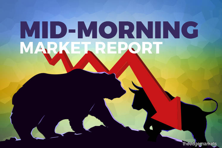 KLCI pares loss, but still 1.45% in the red in line with region
