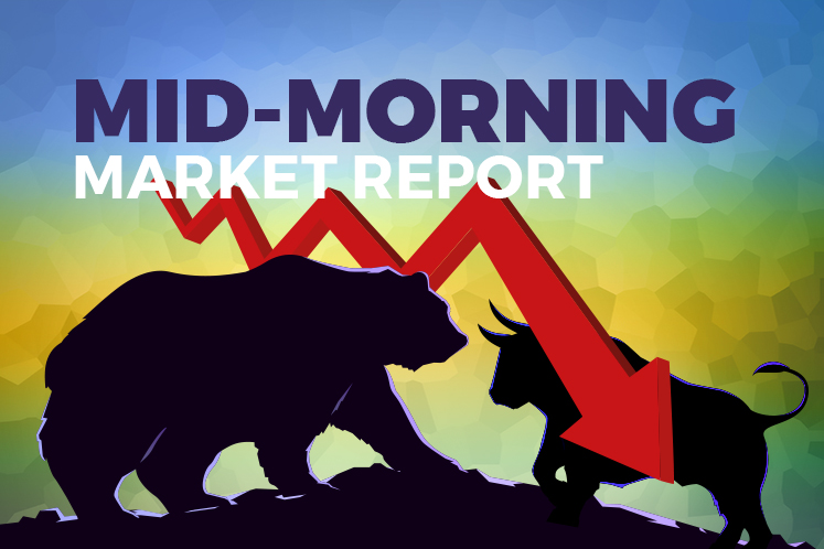 KLCI pares loss after briefly slipping below 1,300 level