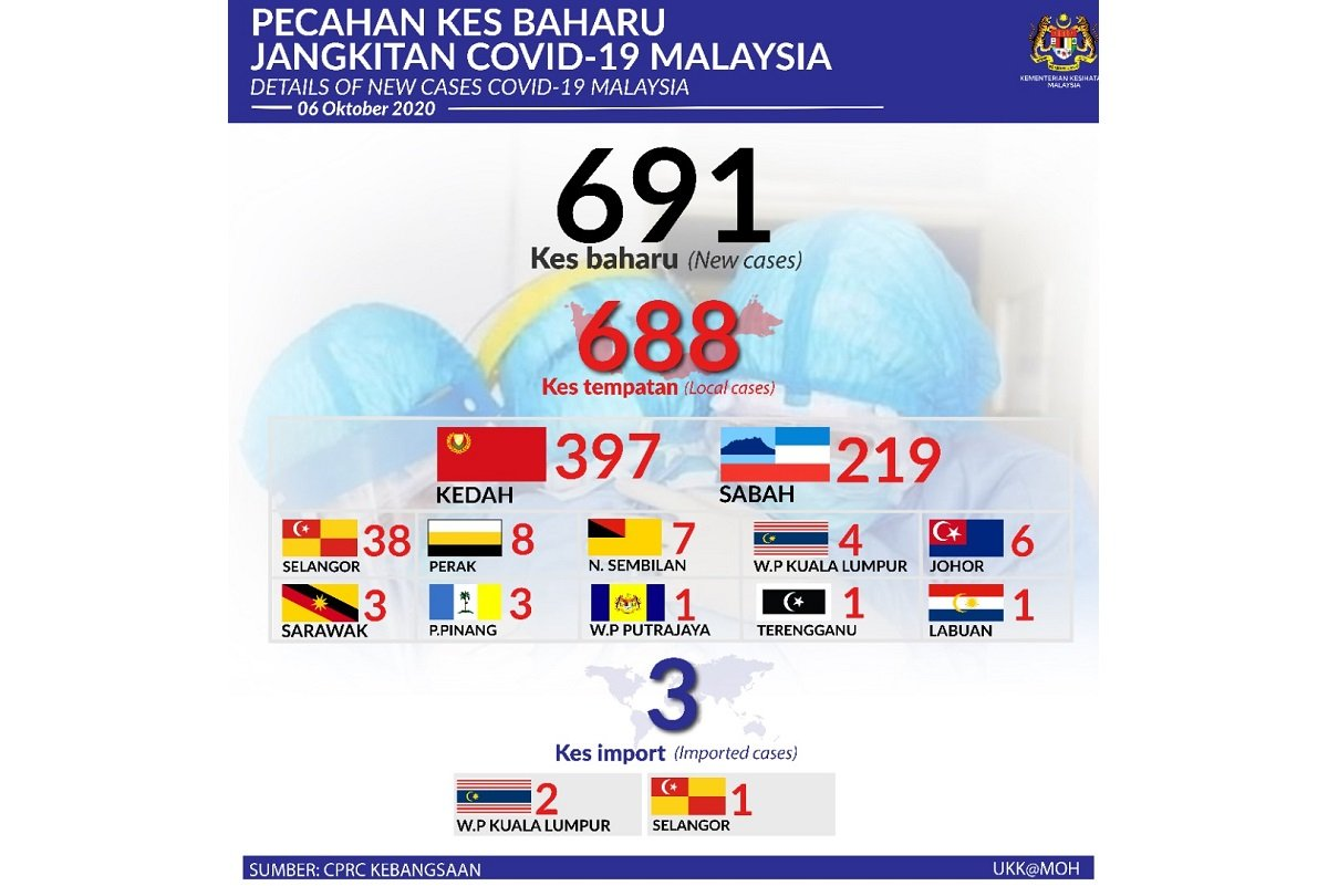 Covid-19: Malaysia's daily infections jump to 691, another new daily record