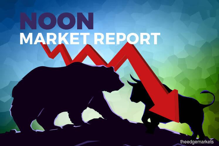 KLCI falls 0.46% as Genting-linked stocks drag, stays above 1,600