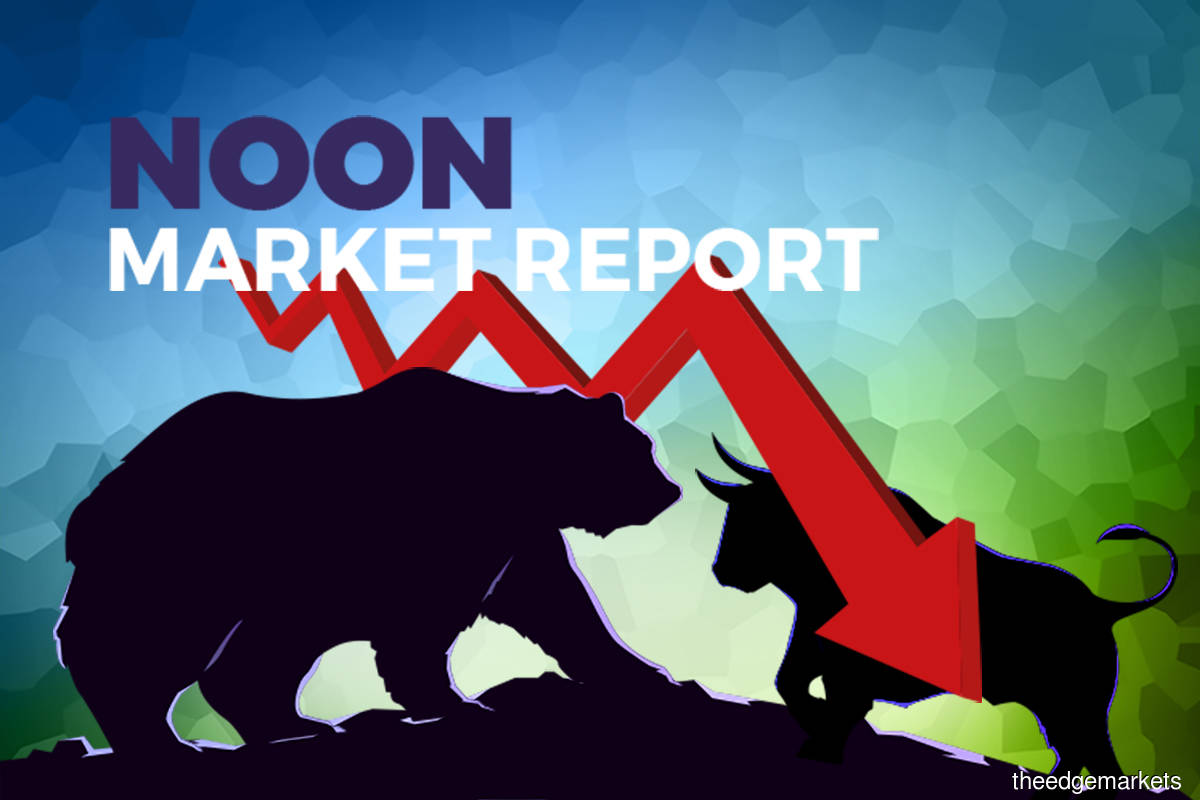 KLCI dips below 1,600 level as index-linked glove makers retreat and regional markets pare gains