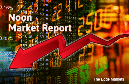 KLCI falls 0.73% in line with decline at regional markets