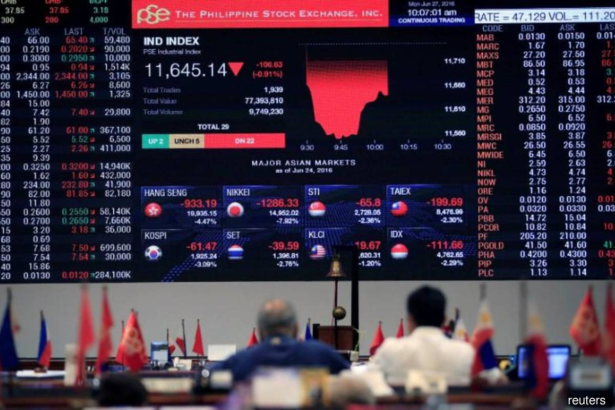 Philippine shares falter as Covid-19 cases surge