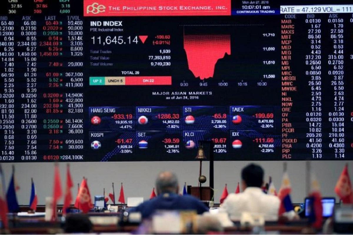 Philippine shares bounce, slowdown fears hit Thai stocks