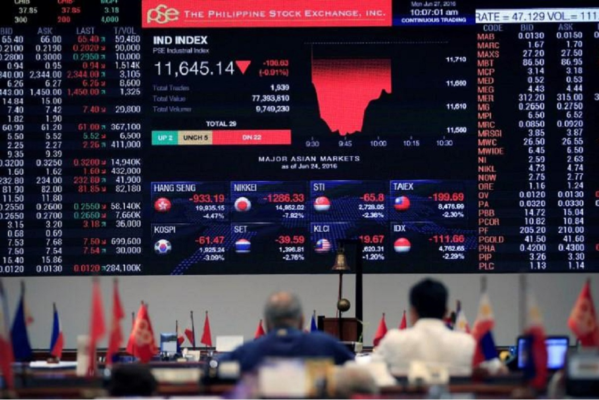 Philippine stocks gain on easing virus curbs, Thai shares hover near six-month lows