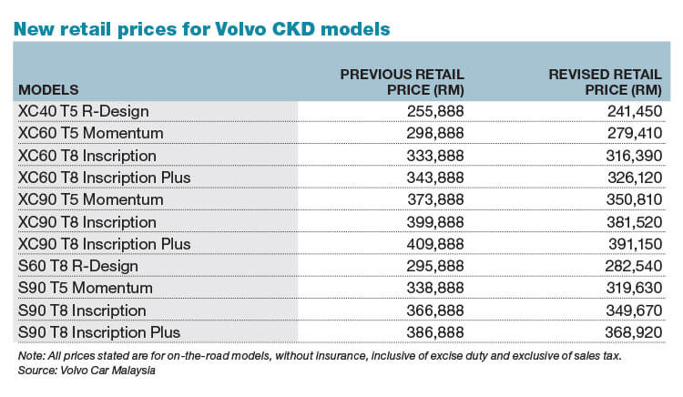 Volvo Car Malaysia Releases New Price List For All Volvo Ckd Models The Edge Markets