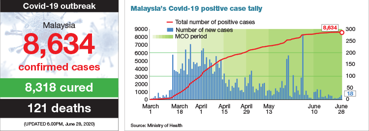 Malaysia Records 18 New Covid 19 Cases No Local Transmission Among M Sians The Edge Markets