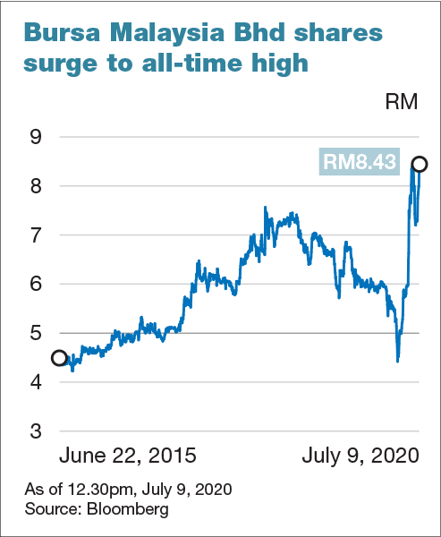 Bursa Malaysia S Share Price Hit All Time High As The Local Bourse Sees Record Volume The Edge Markets