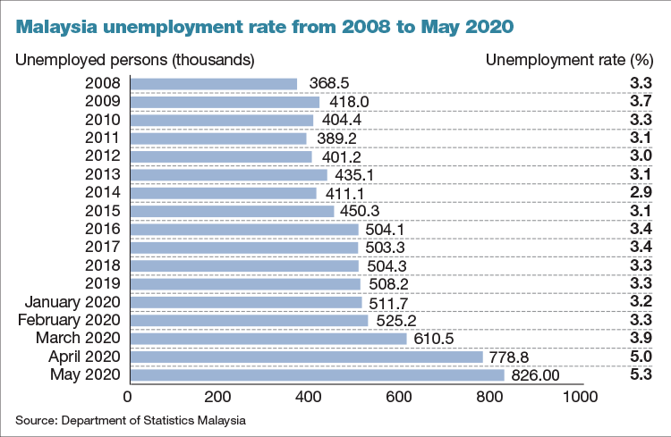 May Unemployment Rate Of 5 3 Cushioned By Economic Stimulus Packages Economists The Edge Markets