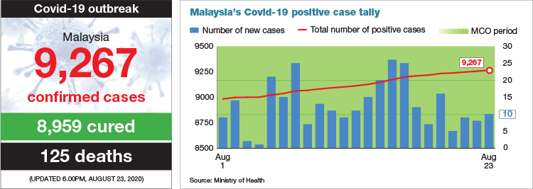 The number of current cases.