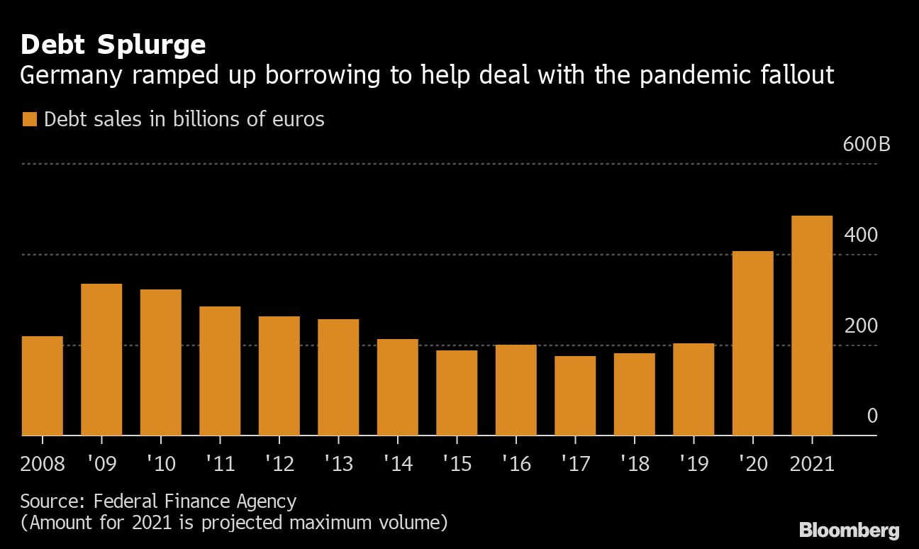 Germany trims planned debt sales as pandemic impact recedes | The Edge Markets
