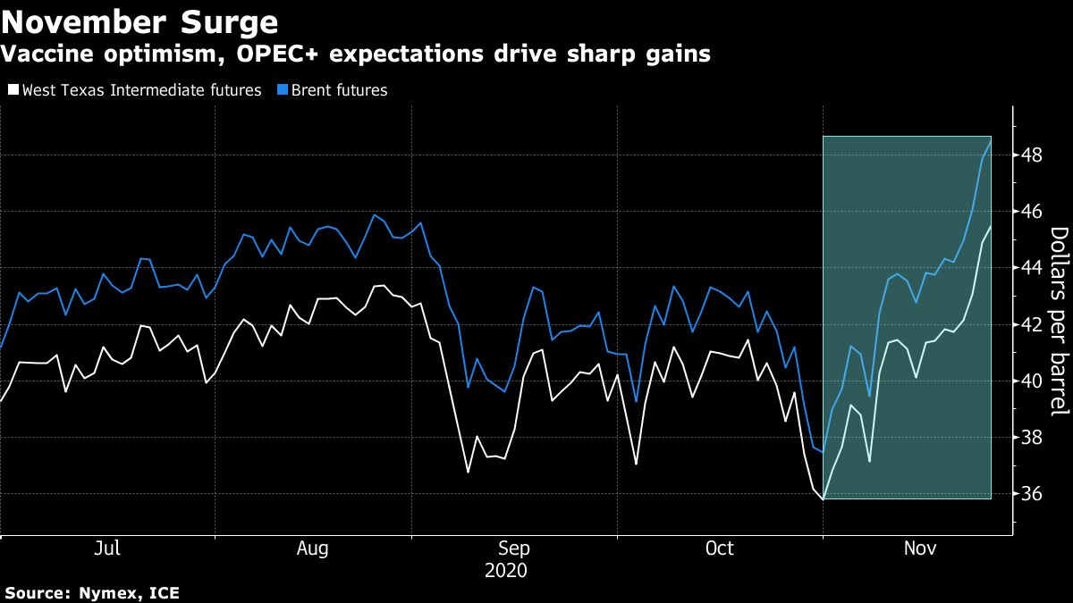 Oil shrugs off inventory gain amid sustained vaccine rally