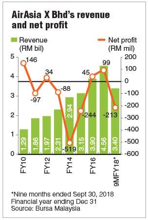 Airasia share price today