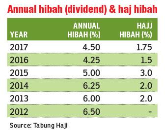 Tabung Haji Dividend History