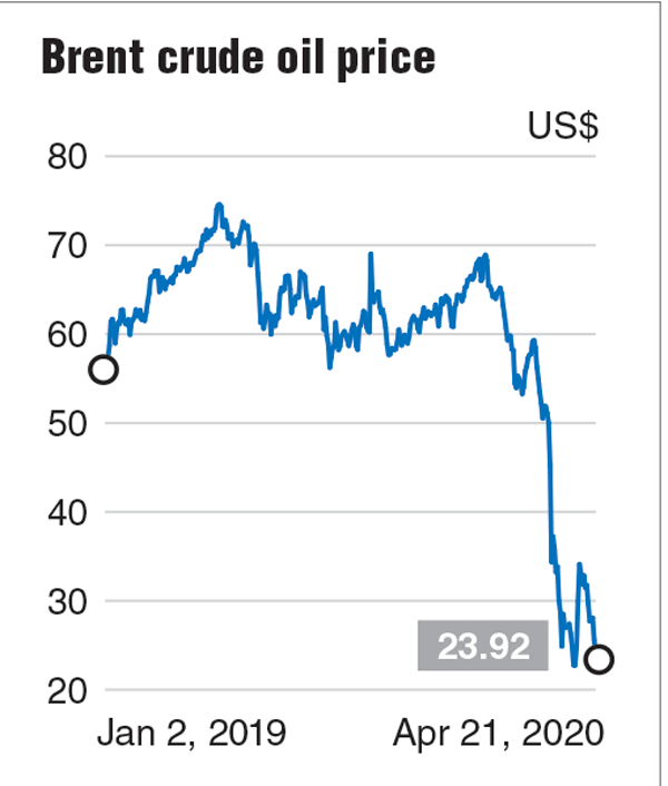 Plunge In Crude Oil Price Is Not The End Of The World Ocbc The Edge Markets