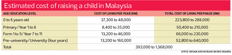 Cover Story The Cost Of Raising A Child Today The Edge Markets