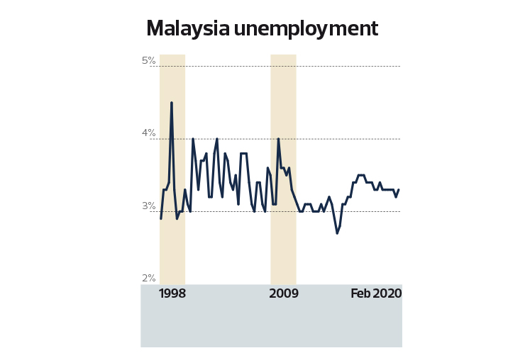 Special Report Covid 19 Fallout Jobs Under Threat The Edge Markets