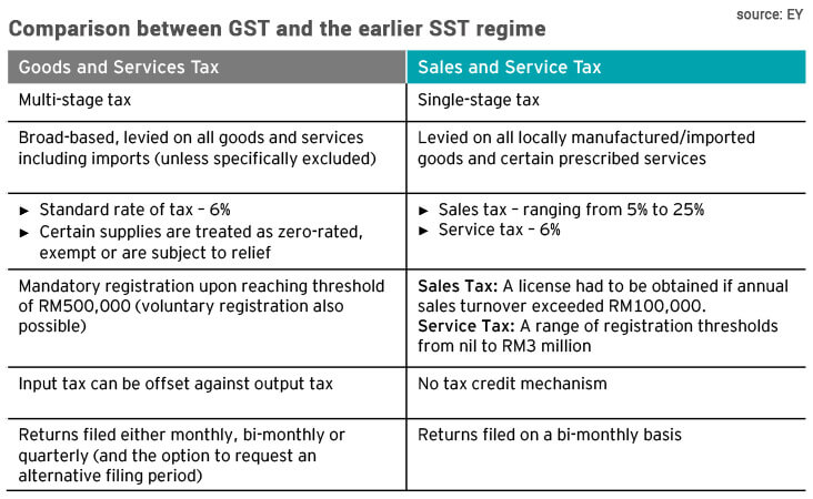 Ey Zero Rating Gst A Good Move To Help With Gradual Transition To Sst Regime The Edge Markets