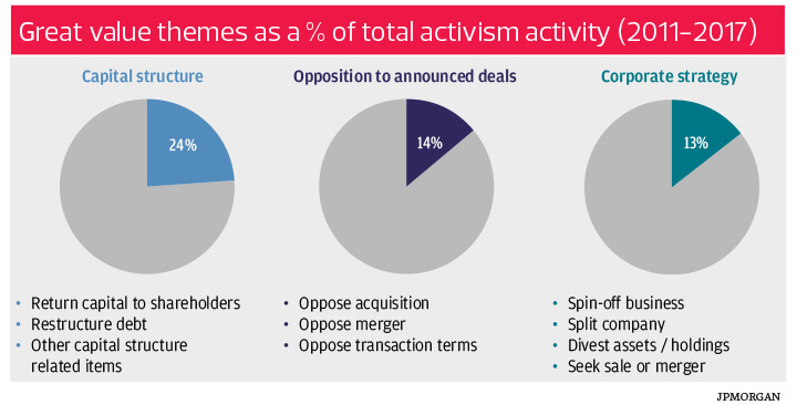 Shareholder activism is on the rise: caution required.