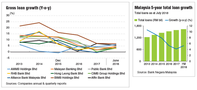 Banks May Miss Loan Growth Targets Again The Edge Markets