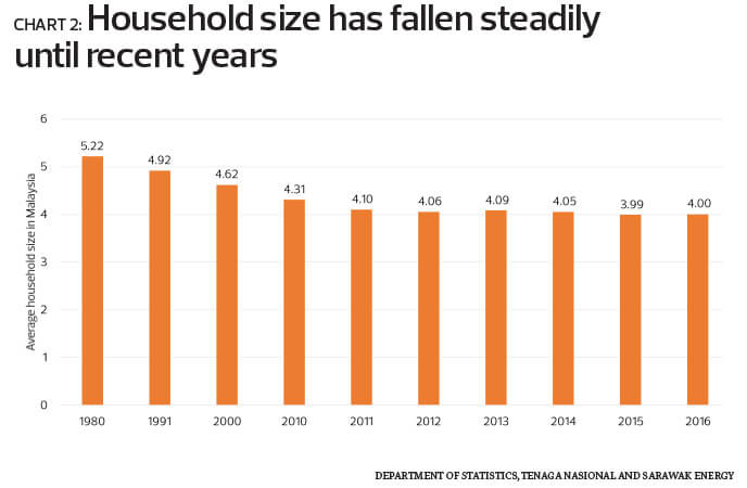 Special Report The State Of Housing In Malaysia The Edge Markets