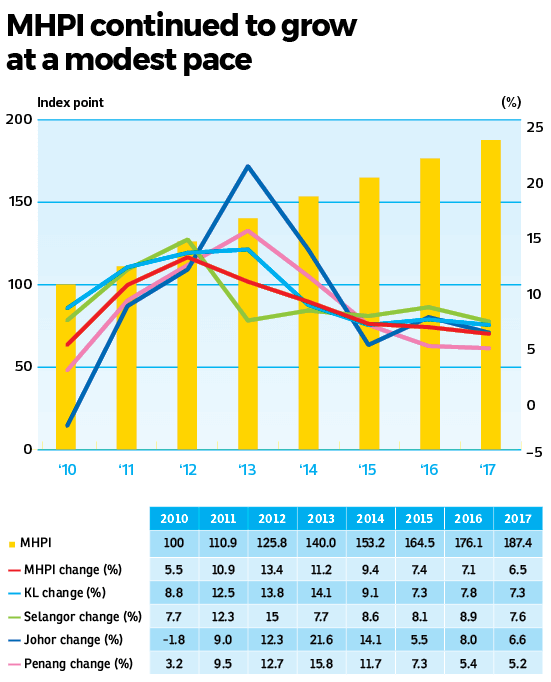 Malaysian House Price Index Continues To Climb The Edge Markets