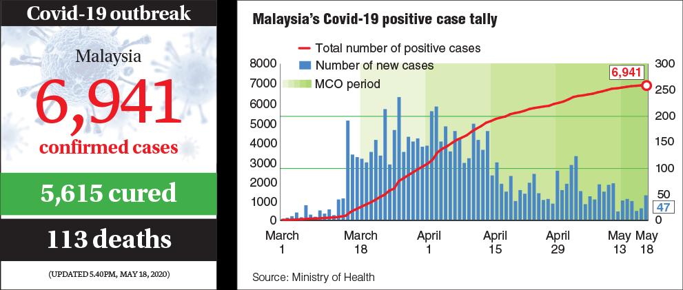 Covid 19 Malaysia Reports 47 New Cases No Death Today The Edge Markets