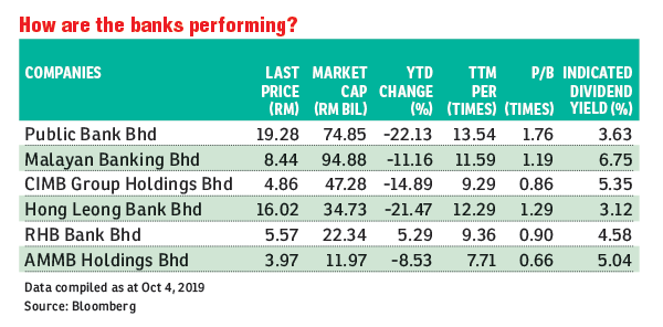 Time To Pick Up Public Bank Shares At Below Rm20 The Edge Markets
