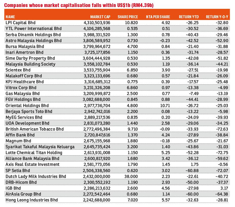 More Than 700 Companies Valued At Below Us 100 Million On Bursa The Edge Markets