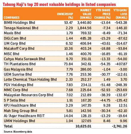 Tabung-Haji-Top-20_Table_FD_theedgemarke