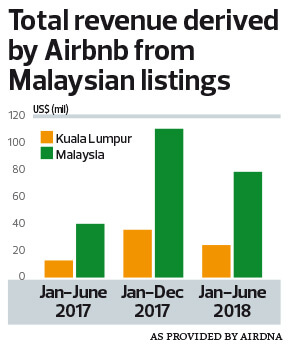 Special Report: Airbnb to have another record year in
