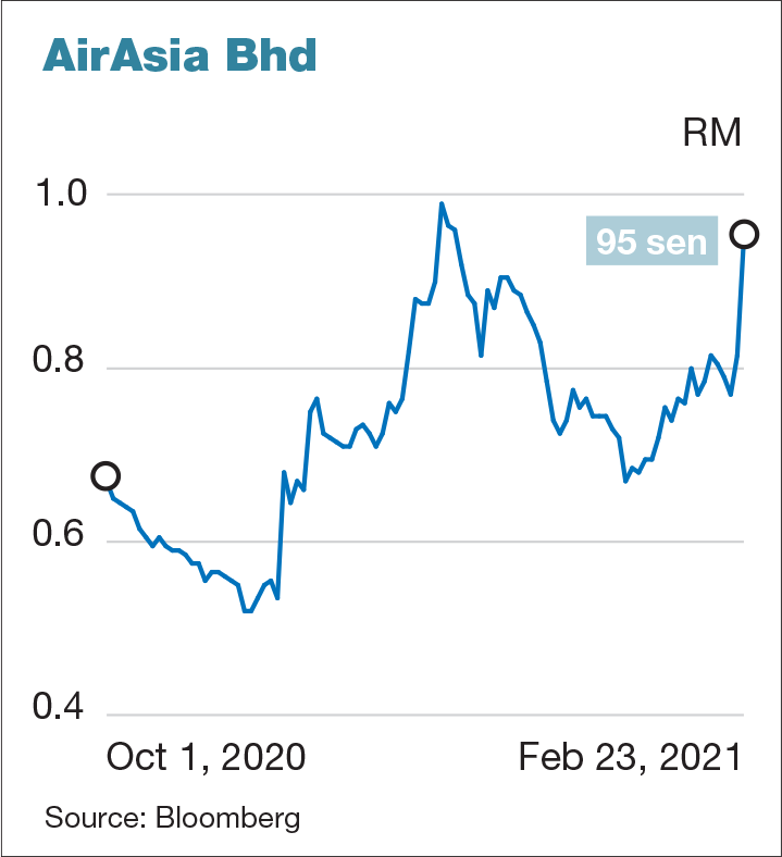 Airasia Surges A Much As 16 56 After Hong Kong Poker Player Emerges As Substantial Shareholder The Edge Markets