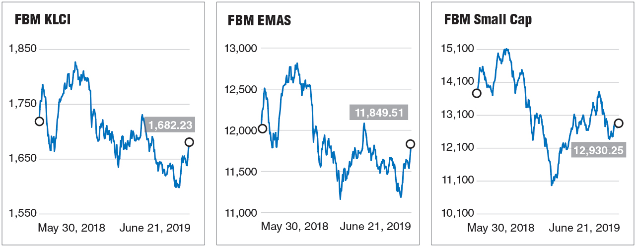 2H outlook: External factors the key | The Edge Markets