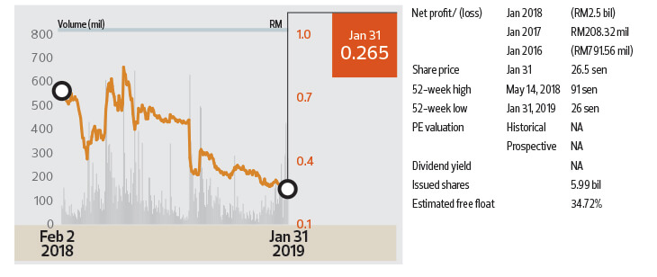 Cover Story: 8 Stocks that could surprise in 2019 | KLSE