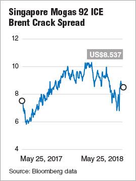 Refinery stocks under pressure | The Edge Markets