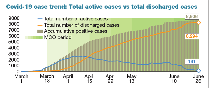 Malaysia Records Six New Covid 19 Cases Active Cases Dips Below 200 For The First Time The Edge Markets