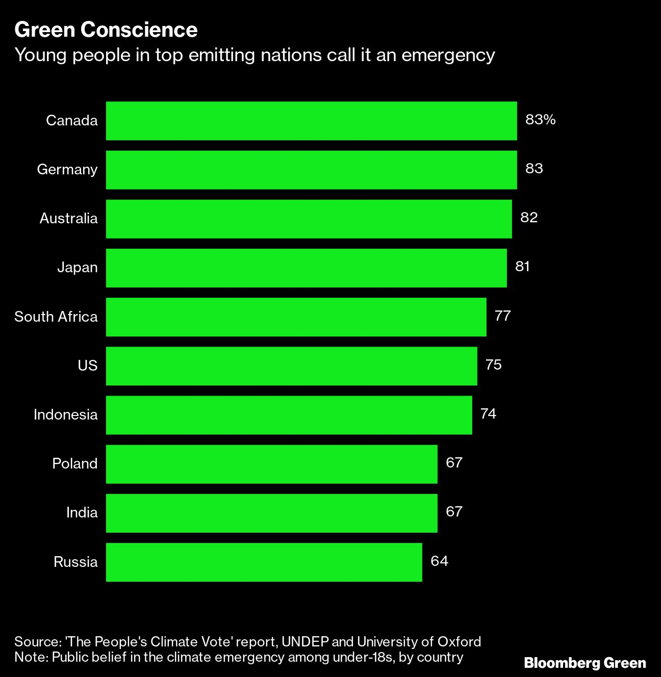 Four-fifths of UK people think climate change is a global emergency – Survey