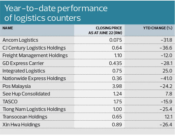 Tech: Muted interest in logistics counters | The Edge Markets