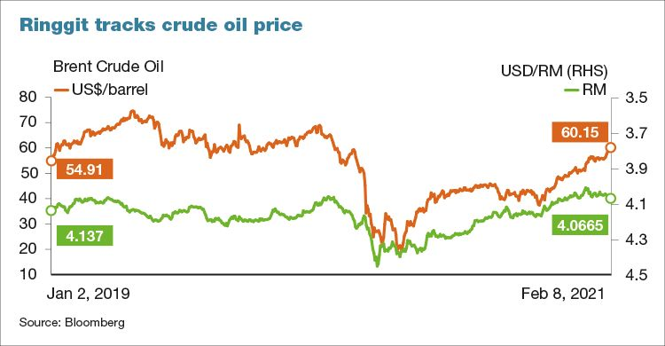 https://assets.theedgemarkets.com/pictures/ringgit-vs-crude-price.jpg